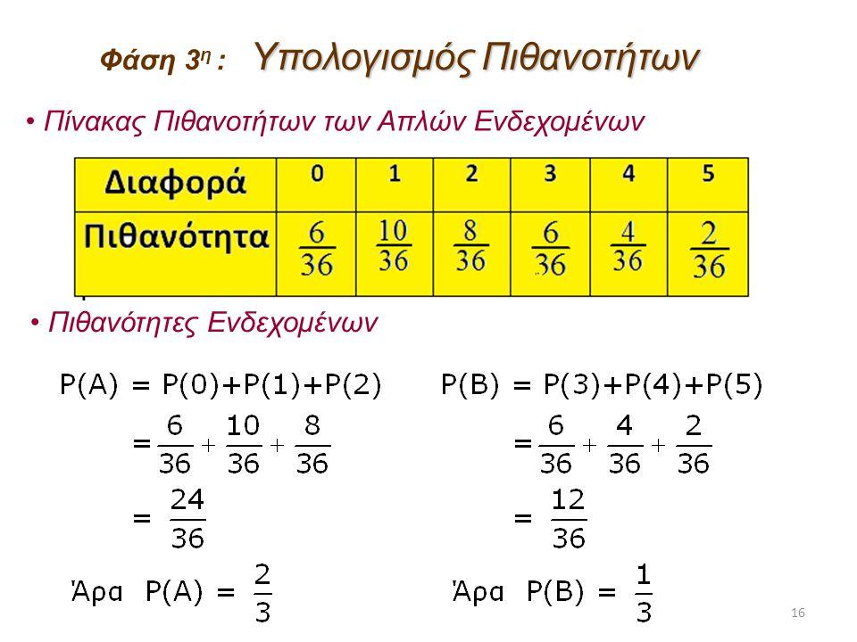 Φάση 3η : Υπολογισμός Πιθανοτήτων