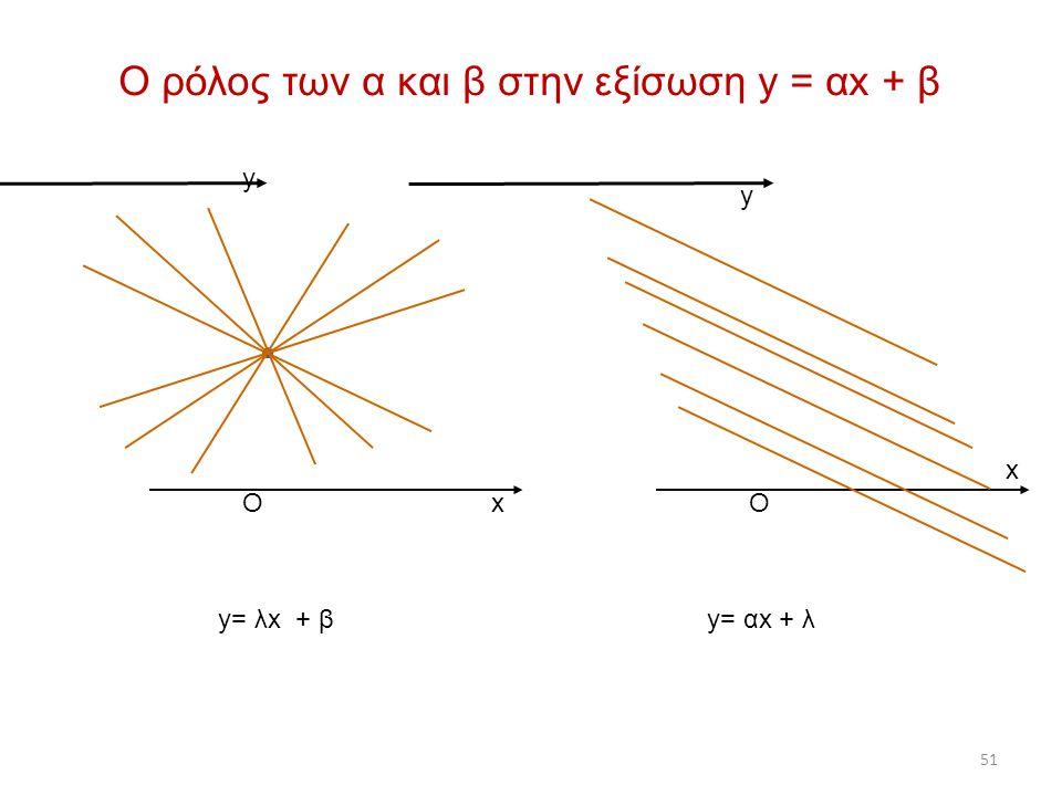 Ο ρόλος των α και β στην εξίσωση y = αx + β