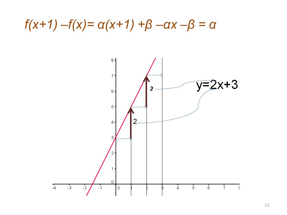f(x+1) –f(x)= α(x+1) +β –αx –β = α