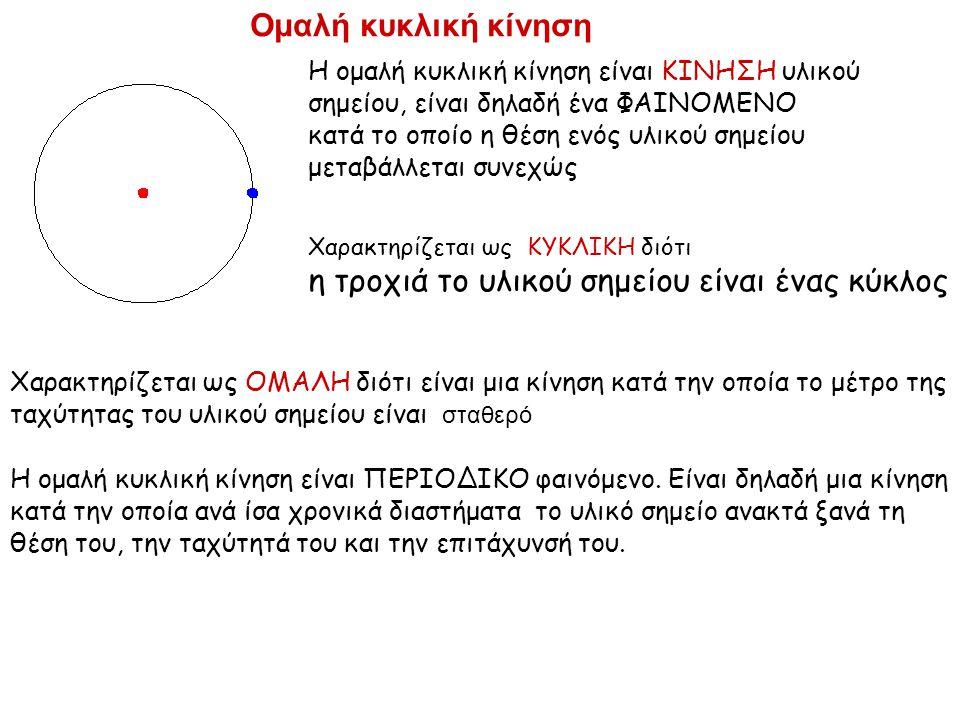 η τροχιά το υλικού σημείου είναι ένας κύκλος