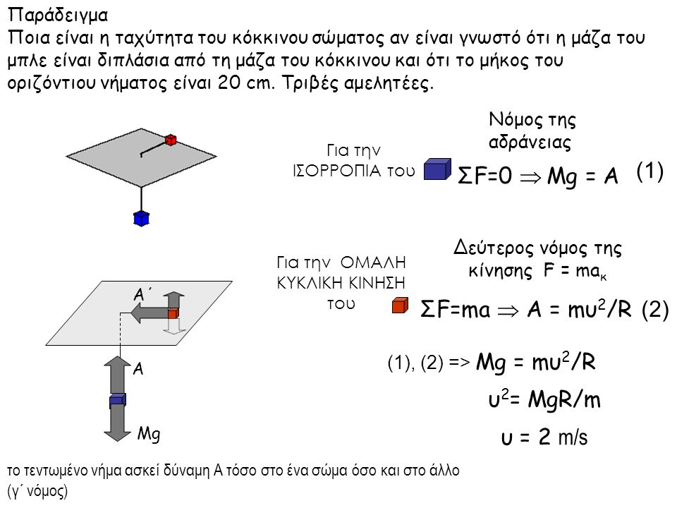 (1) ΣF=0  Mg = Α ΣF=ma  Α = mυ2/R (2) Παράδειγμα