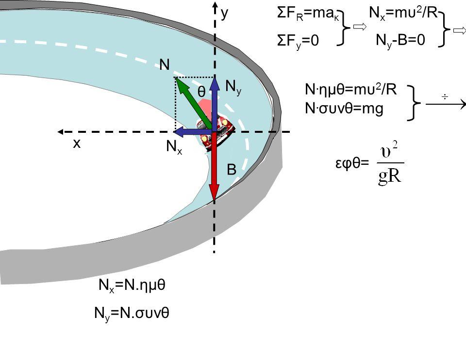 y ΣFR=maκ ΣFy=0 Νx=mυ2/R Ny-B=0 N Ny θ Ν.ημθ=mυ2/R N.συνθ=mg x Nx εφθ= B Nx=N.ημθ Νy=Ν.συνθ