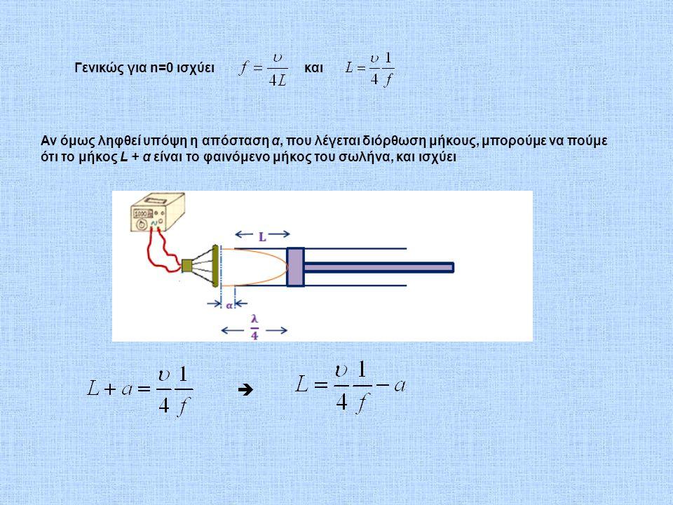   Γενικώς για n=0 ισχύει και