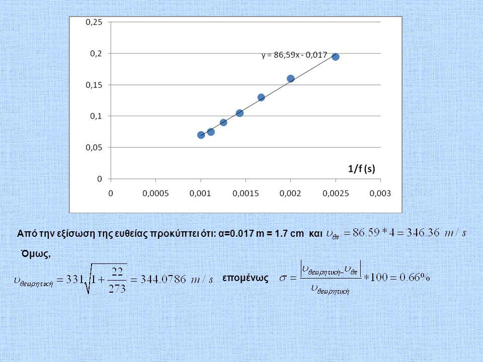 Από την εξίσωση της ευθείας προκύπτει ότι: α=0.017 m = 1.7 cm και