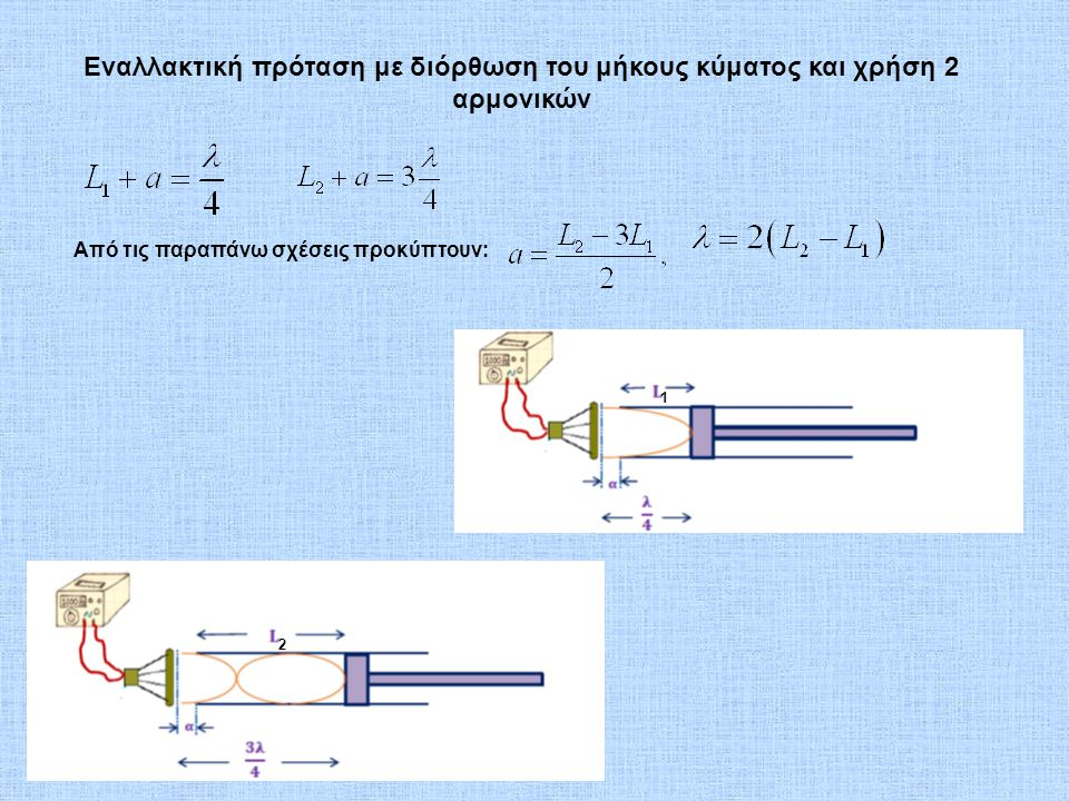 Εναλλακτική πρόταση με διόρθωση του μήκους κύματος και χρήση 2 αρμονικών