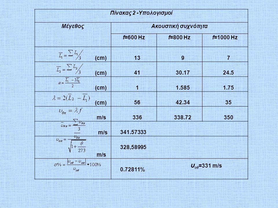 υοθ=331 m/s Πίνακας 2 -Υπολογισμοί Μέγεθος Ακουστική συχνότητα