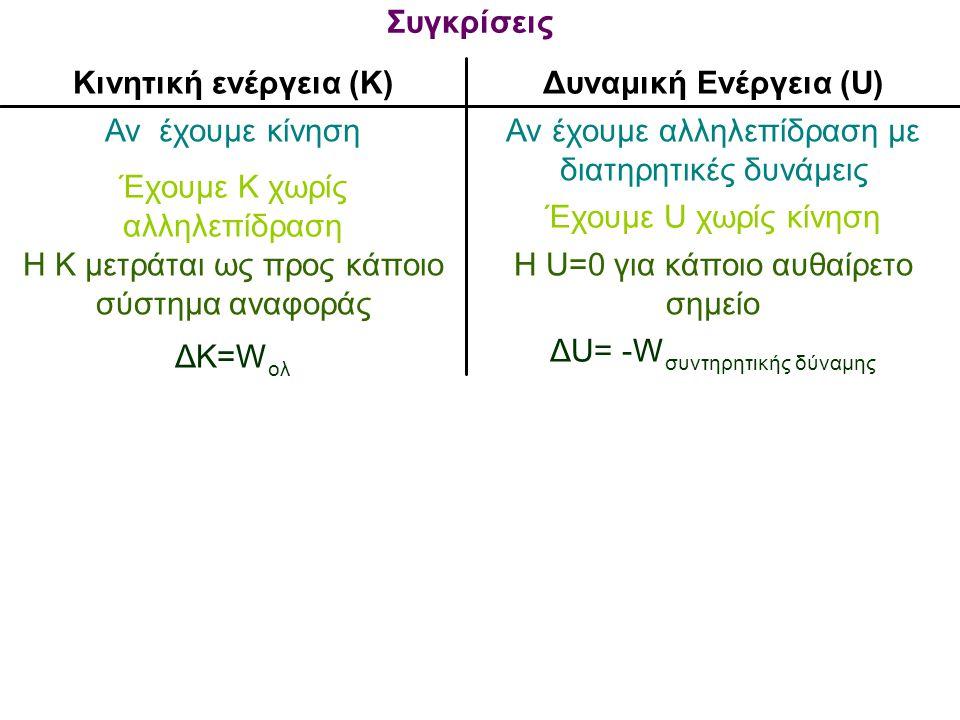 Συγκρίσεις Κινητική ενέργεια (Κ) Δυναμική Ενέργεια (U)