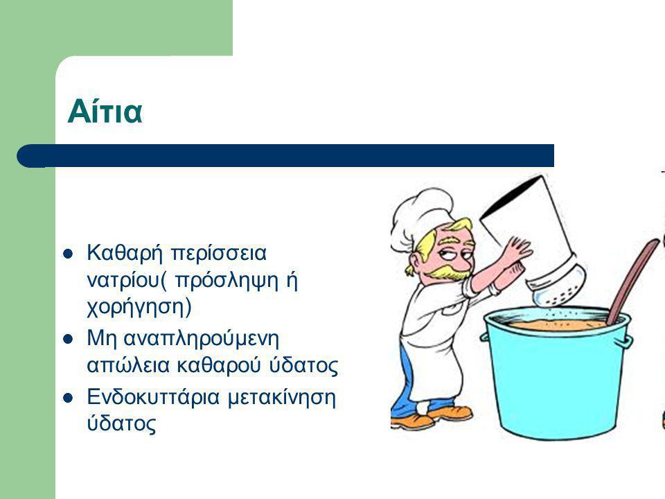 Αίτια Καθαρή περίσσεια νατρίου( πρόσληψη ή χορήγηση)