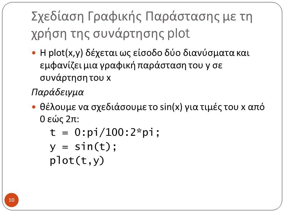 Σχεδίαση Γραφικής Παράστασης με τη χρήση της συνάρτησης plot
