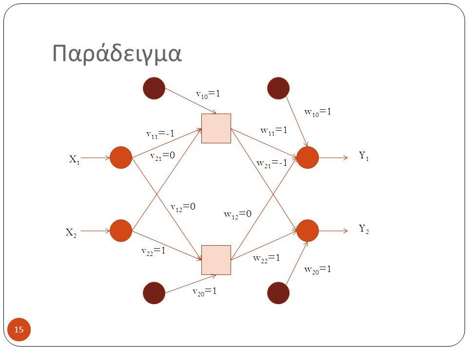 Παράδειγμα v10=1 w10=1 w11=1 v11=-1 v21=0 Y1 X1 w21=-1 v12=0 w12=0 Y2