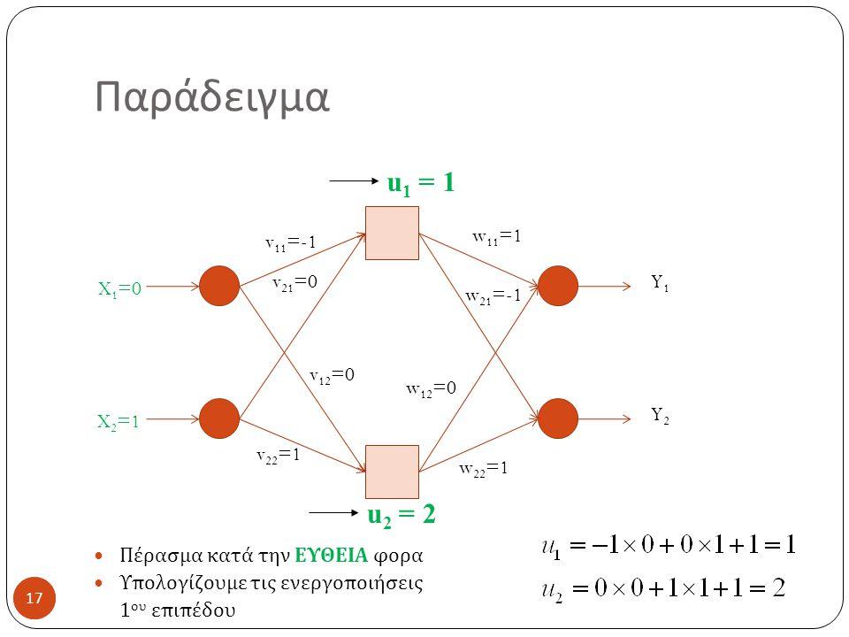 Παράδειγμα u1 = 1 u2 = 2 Πέρασμα κατά την ΕΥΘΕΙΑ φορα