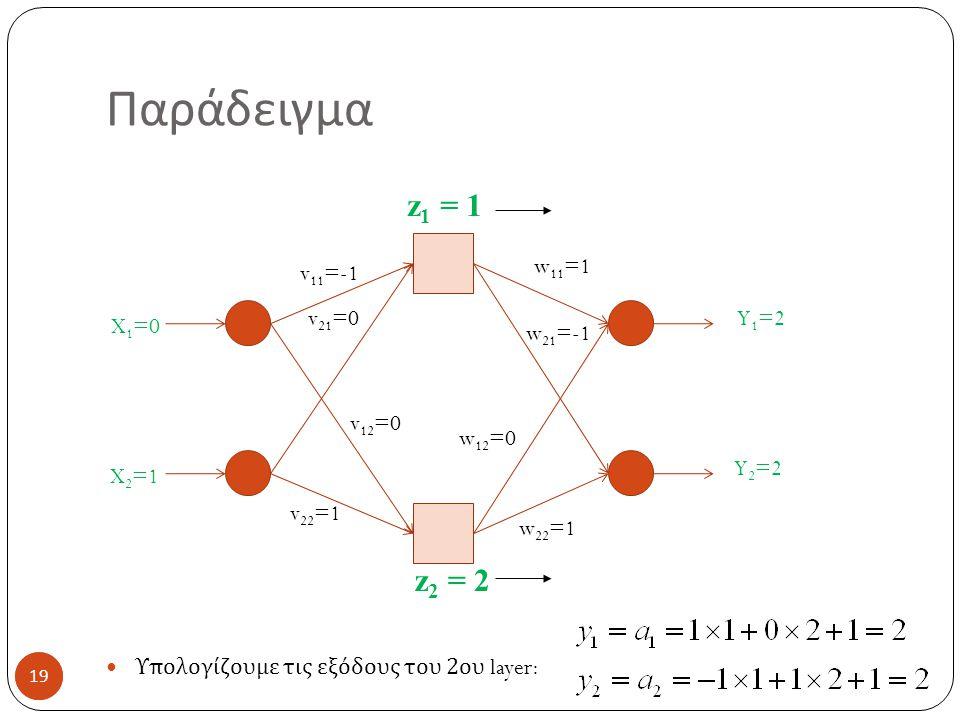 Παράδειγμα z1 = 1 z2 = 2 Υπολογίζουμε τις εξόδους του 2ου layer: w11=1