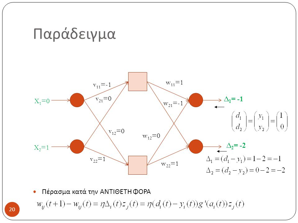 Παράδειγμα Πέρασμα κατά την ΑΝΤΙΘΕΤΗ ΦΟΡΑ w11=1 v11=-1 v21=0 D1= -1