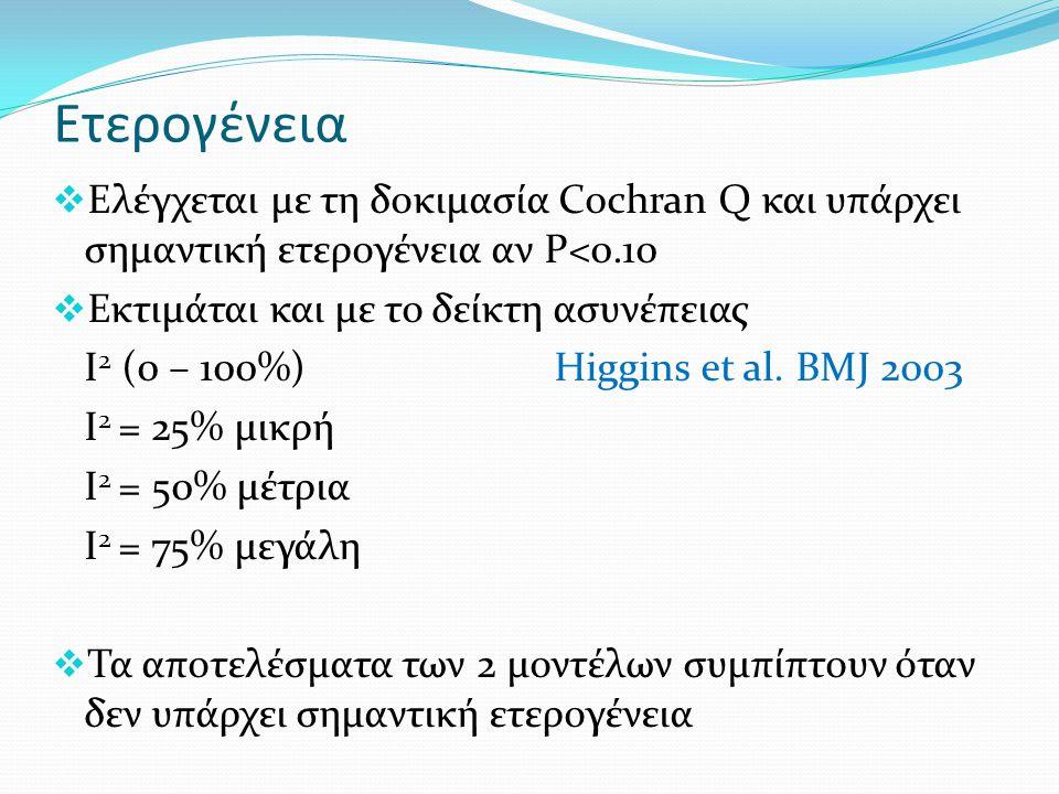 Ετερογένεια Ελέγχεται με τη δοκιμασία Cochran Q και υπάρχει σημαντική ετερογένεια αν P<0.10. Εκτιμάται και με το δείκτη ασυνέπειας.