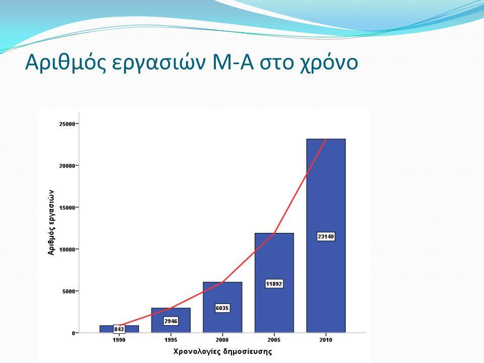 Αριθμός εργασιών Μ-Α στο χρόνο