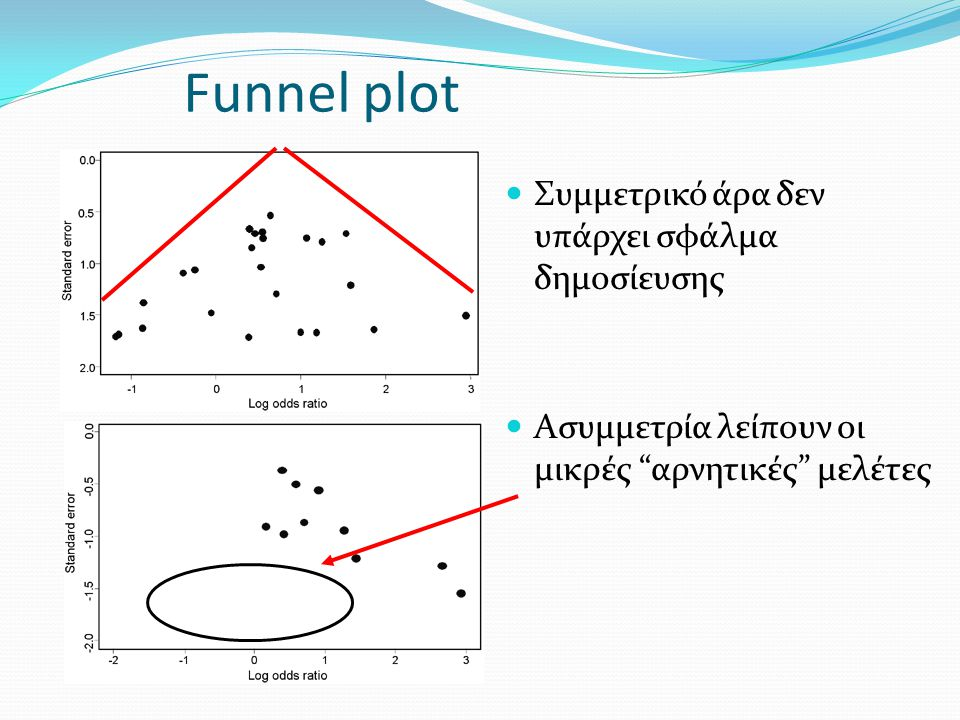 Funnel plot Συμμετρικό άρα δεν υπάρχει σφάλμα δημοσίευσης