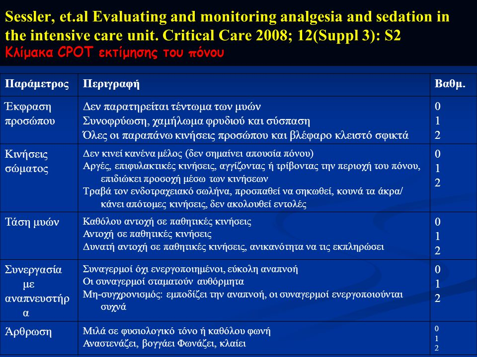 Sessler, et.al Evaluating and monitoring analgesia and sedation in the intensive care unit. Critical Care 2008; 12(Suppl 3): S2 Κλίμακα CPOT εκτίμησης του πόνου