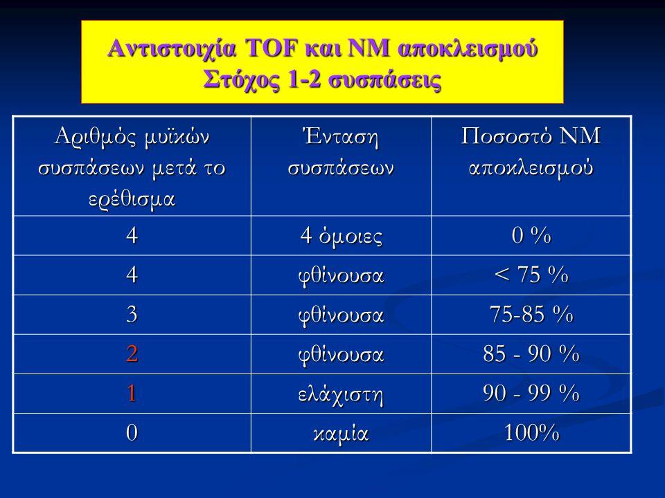 Αντιστοιχία ΤΟF και ΝΜ αποκλεισμού Στόχος 1-2 συσπάσεις