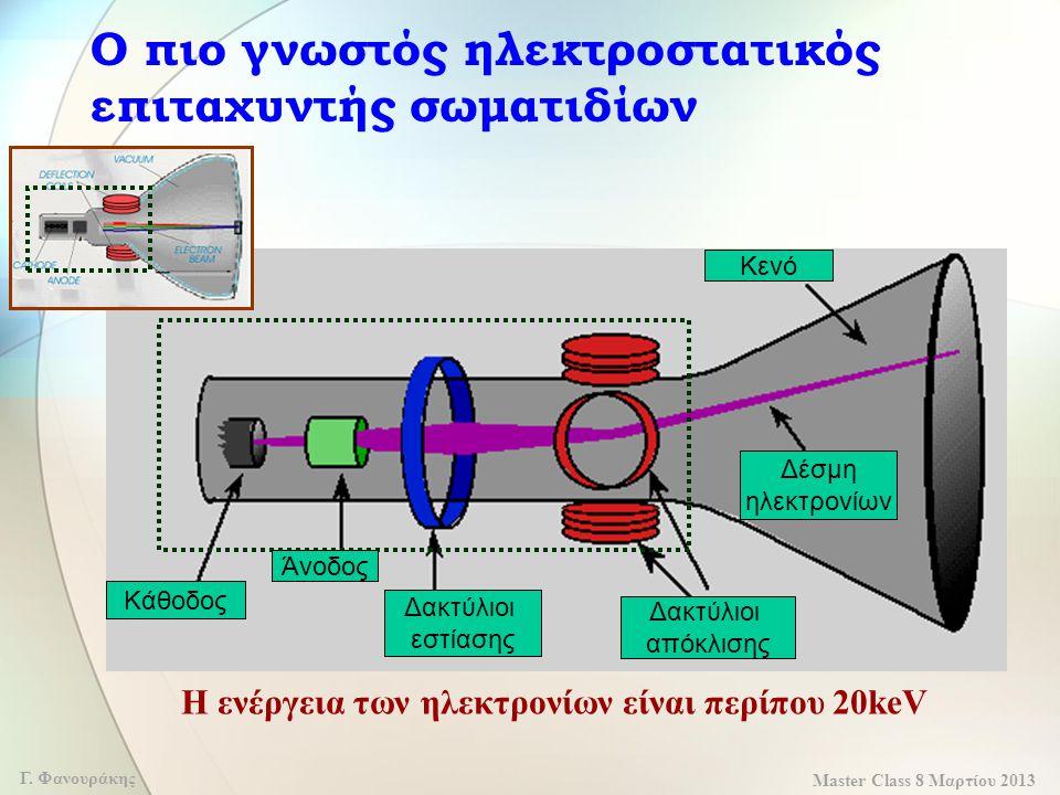 Ο πιο γνωστός ηλεκτροστατικός επιταχυντής σωματιδίων