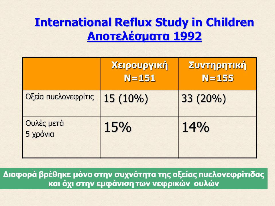 International Reflux Study in Children Αποτελέσματα 1992
