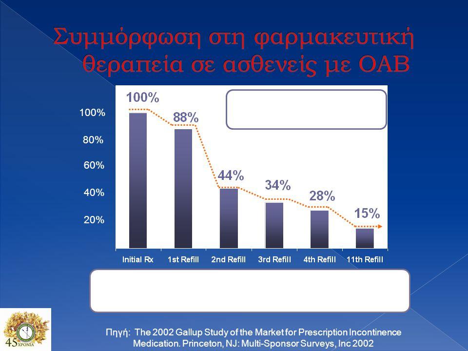 Συμμόρφωση στη φαρμακευτική θεραπεία σε ασθενείς με ΟΑΒ