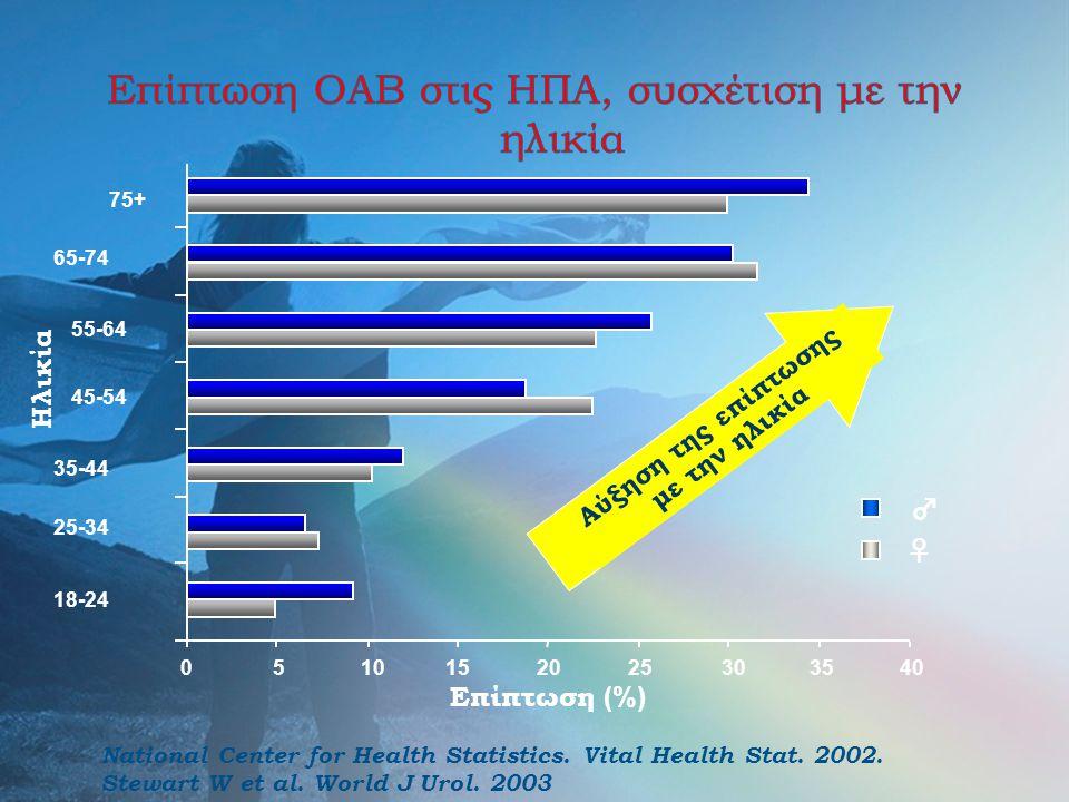 Επίπτωση ΟΑΒ στις ΗΠΑ, συσχέτιση με την ηλικία