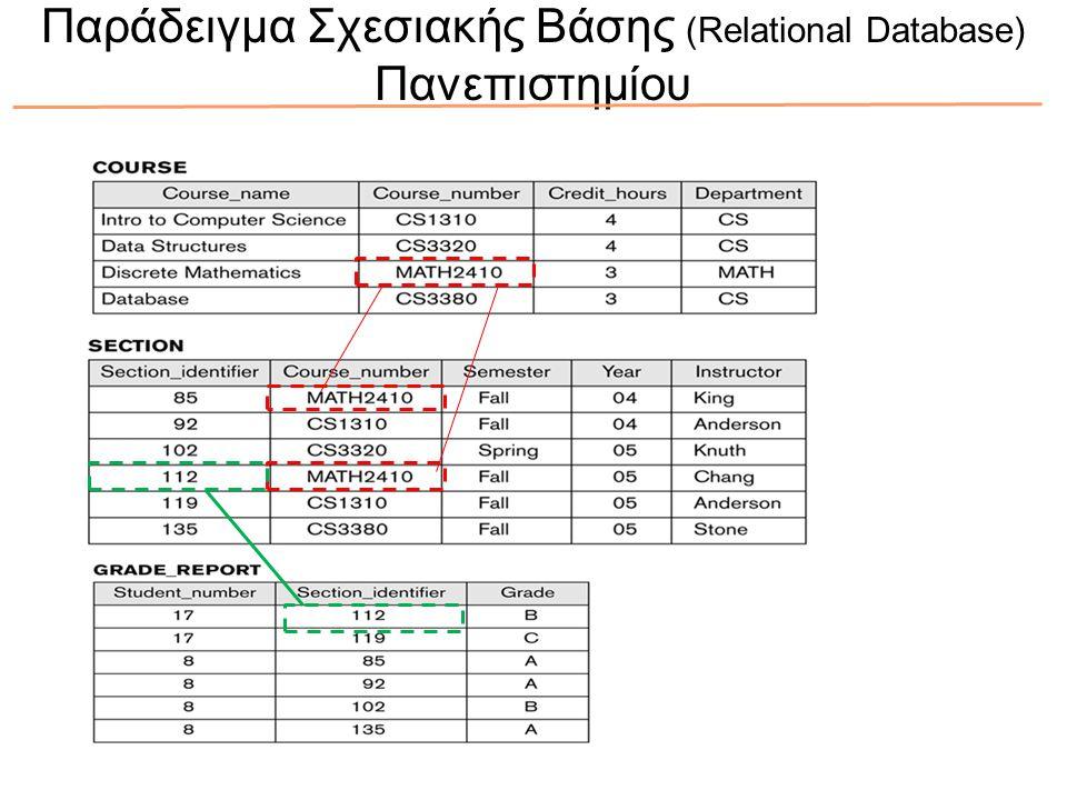 Παράδειγμα Σχεσιακής Βάσης (Relational Database) Πανεπιστημίου