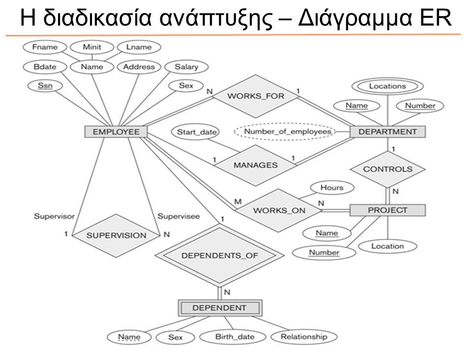 Η διαδικασία ανάπτυξης – Διάγραμμα ER