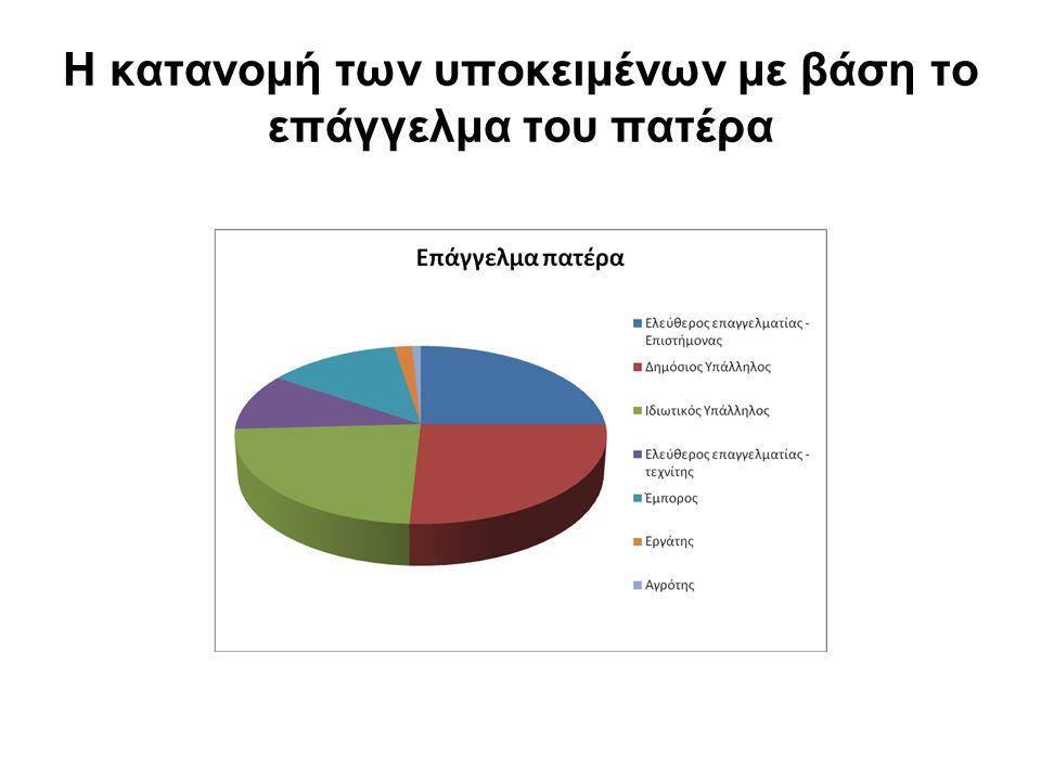 Η κατανομή των υποκειμένων με βάση το επάγγελμα του πατέρα