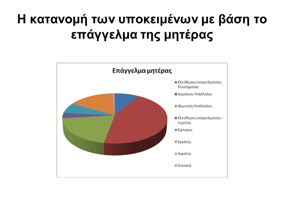 Η κατανομή των υποκειμένων με βάση το επάγγελμα της μητέρας