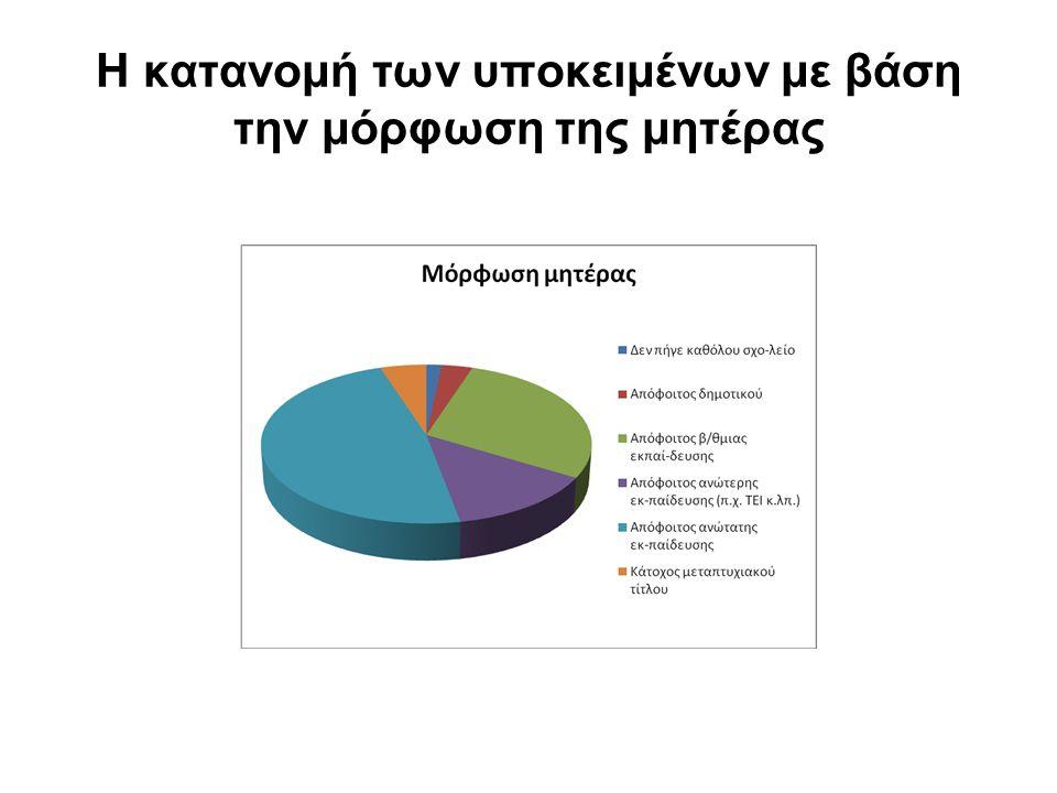 Η κατανομή των υποκειμένων με βάση την μόρφωση της μητέρας