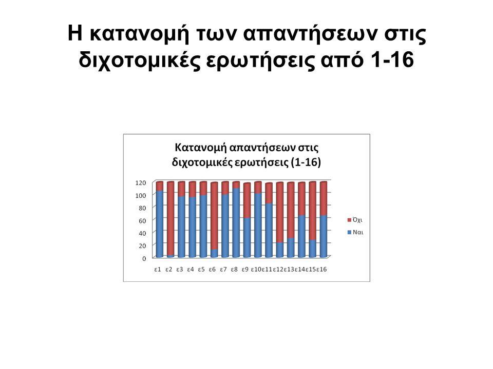 Η κατανομή των απαντήσεων στις διχοτομικές ερωτήσεις από 1-16