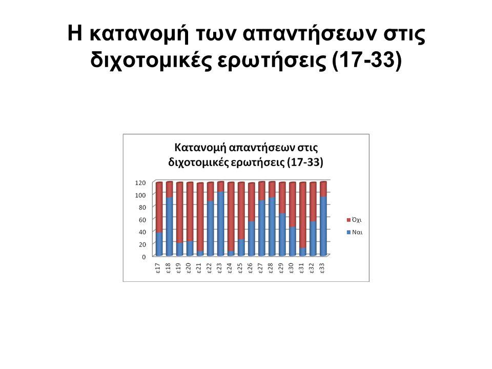 Η κατανομή των απαντήσεων στις διχοτομικές ερωτήσεις (17-33)