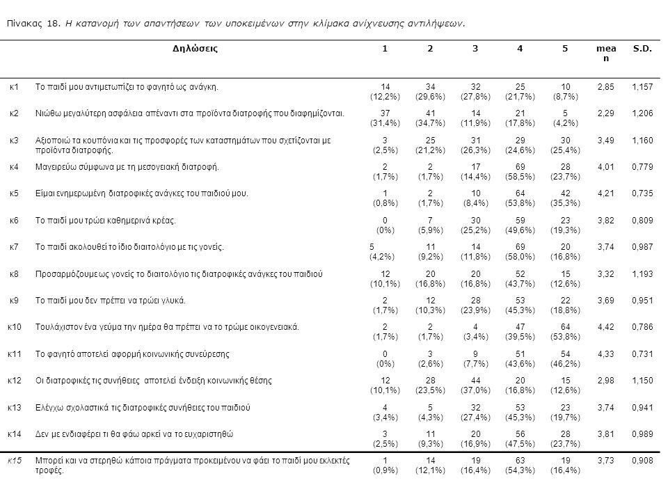 Πίνακας 18. Η κατανομή των απαντήσεων των υποκειμένων στην κλίμακα ανίχνευσης αντιλήψεων.