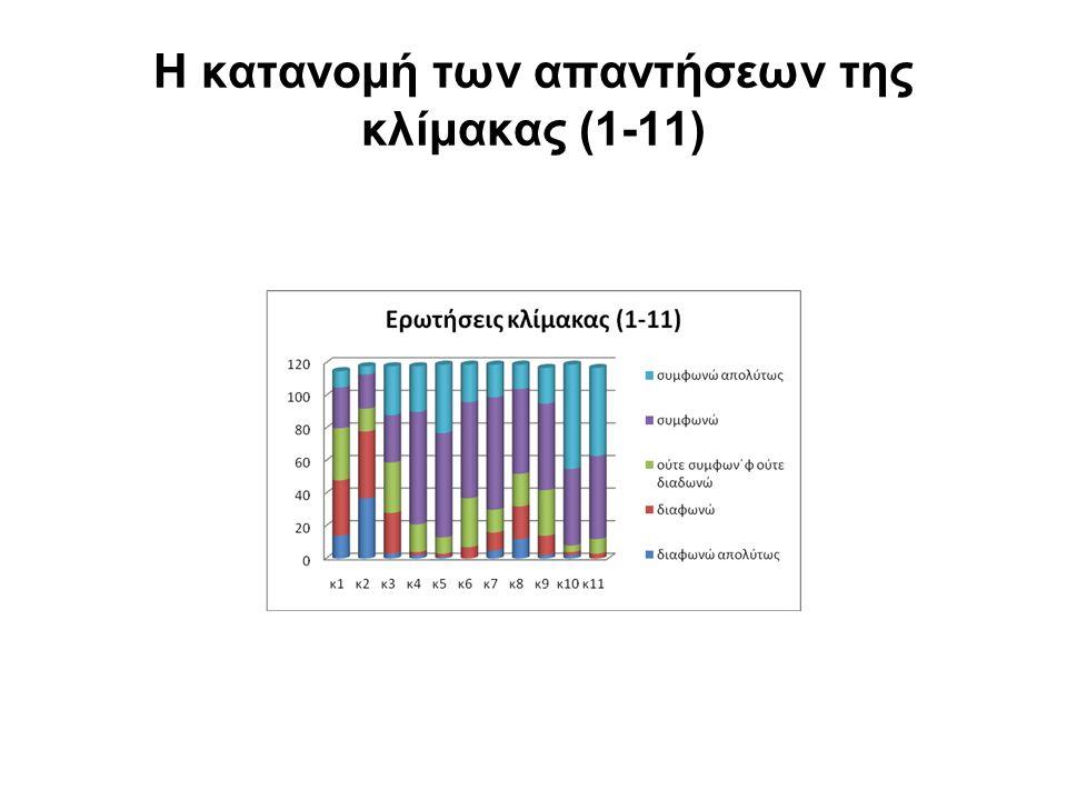 Η κατανομή των απαντήσεων της κλίμακας (1-11)