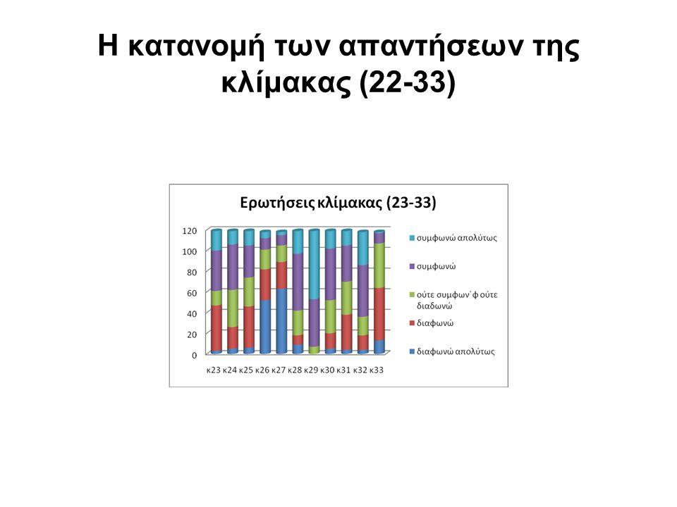 Η κατανομή των απαντήσεων της κλίμακας (22-33)