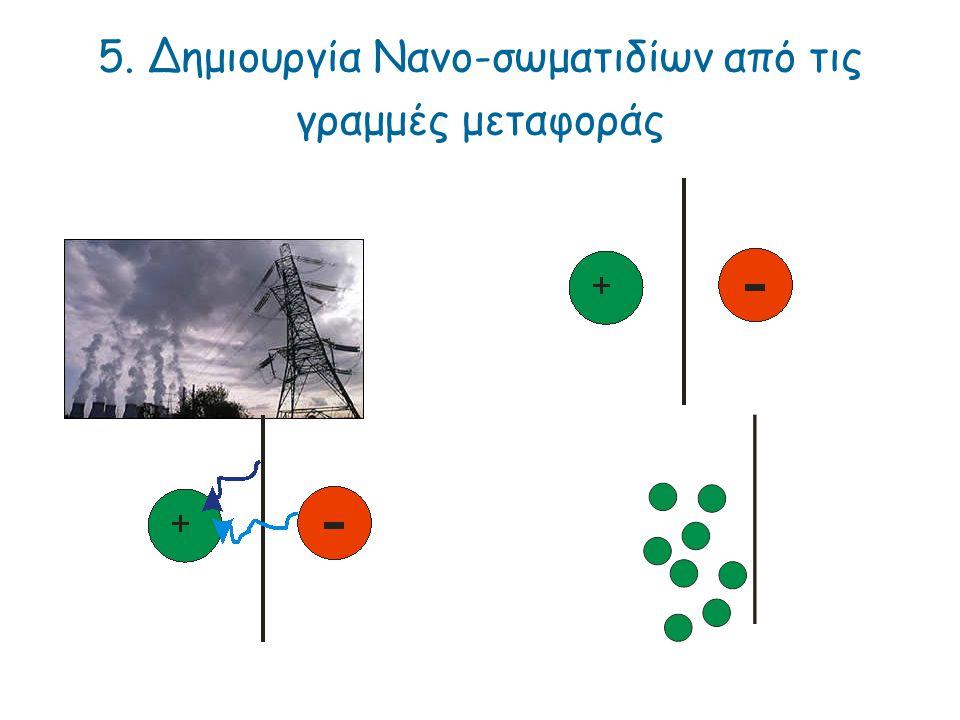 5. Δημιουργία Νανο-σωματιδίων από τις γραμμές μεταφοράς