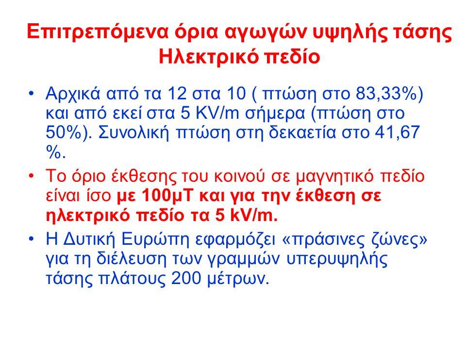 Επιτρεπόμενα όρια αγωγών υψηλής τάσης Ηλεκτρικό πεδίο