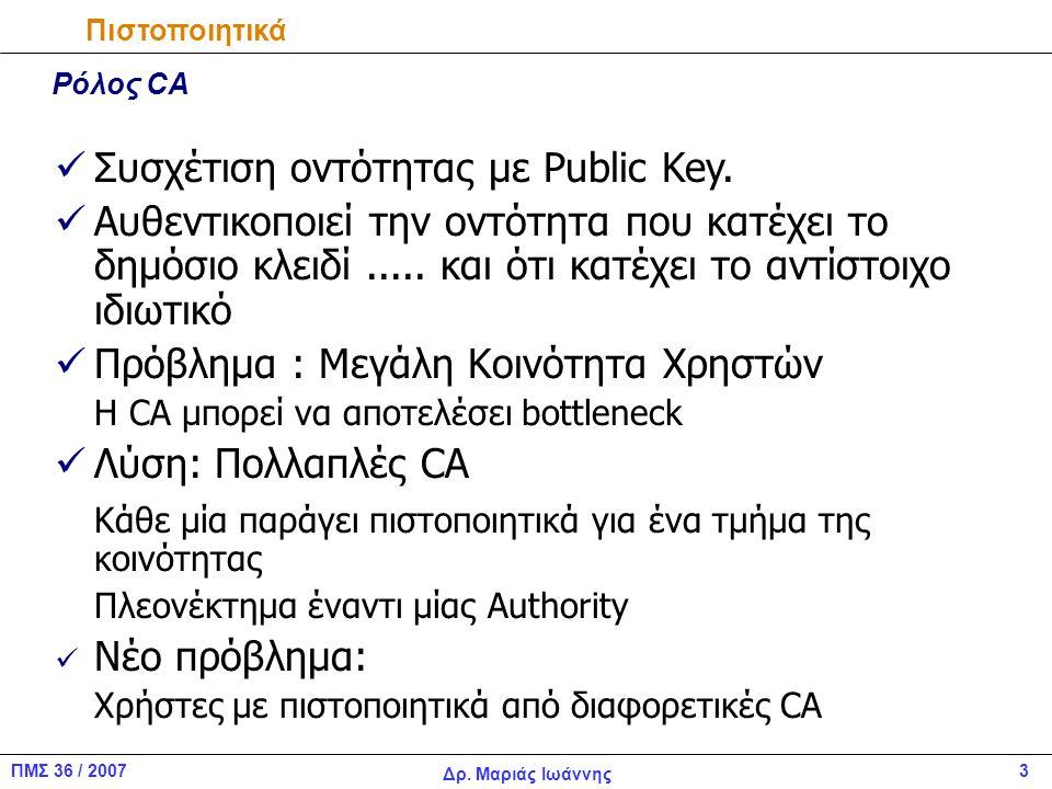 Συσχέτιση οντότητας με Public Key.
