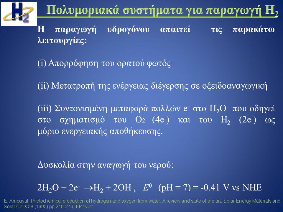 Πολυμοριακά συστήματα για παραγωγή Η2
