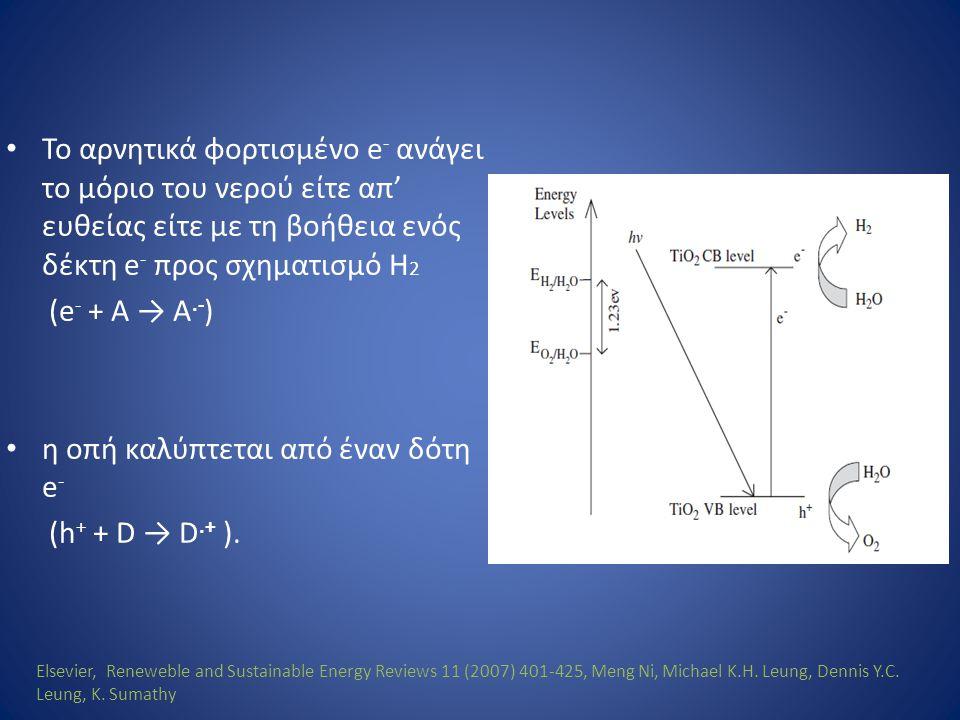 η οπή καλύπτεται από έναν δότη e- (h+ + D → D.+ ).
