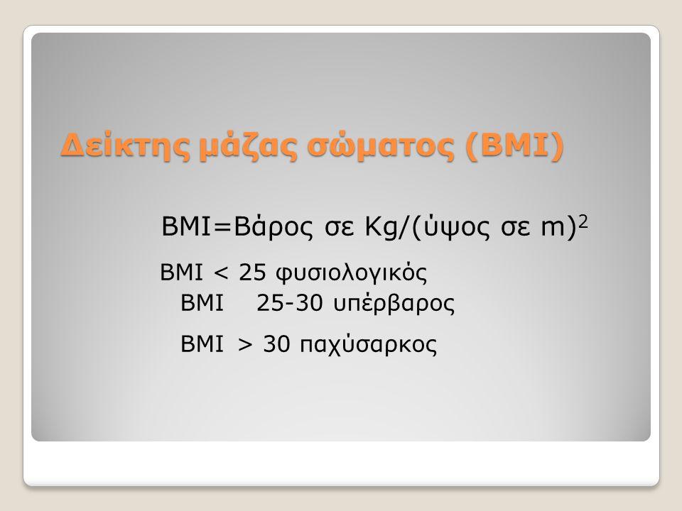 Δείκτης μάζας σώματος (BMI)