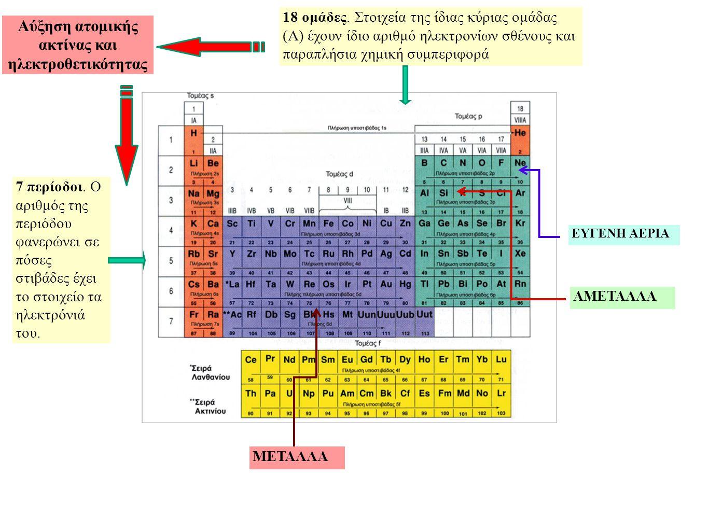 Αύξηση ατομικής ακτίνας και ηλεκτροθετικότητας