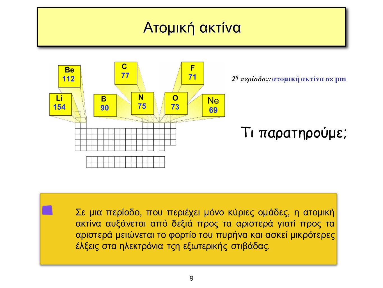 2η περίοδος: ατομική ακτίνα σε pm