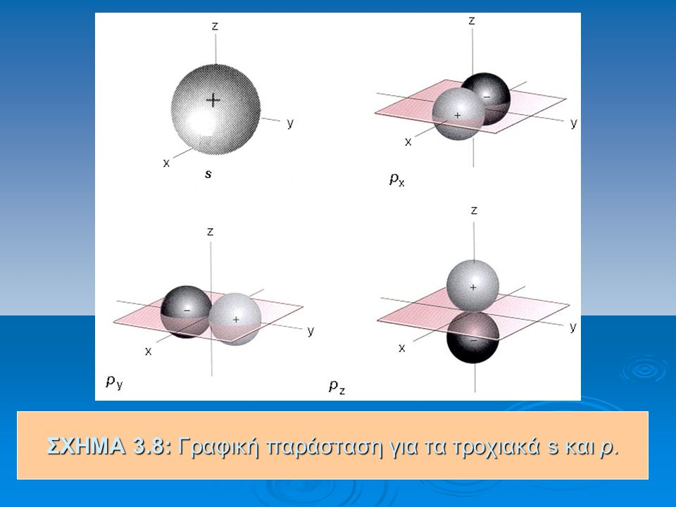 ΣΧΗΜΑ 3.8: Γραφική παράσταση για τα τροχιακά s και p.