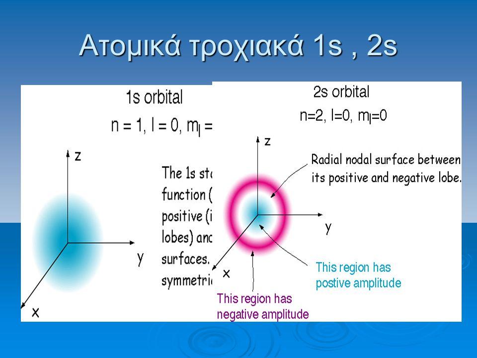 Ατομικά τροχιακά 1s , 2s