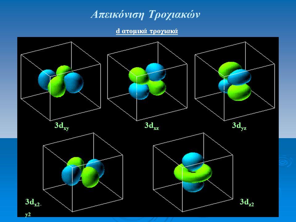 Απεικόνιση Τροχιακών d ατομικά τροχιακά. 3dxy 3dxz 3dyz.
