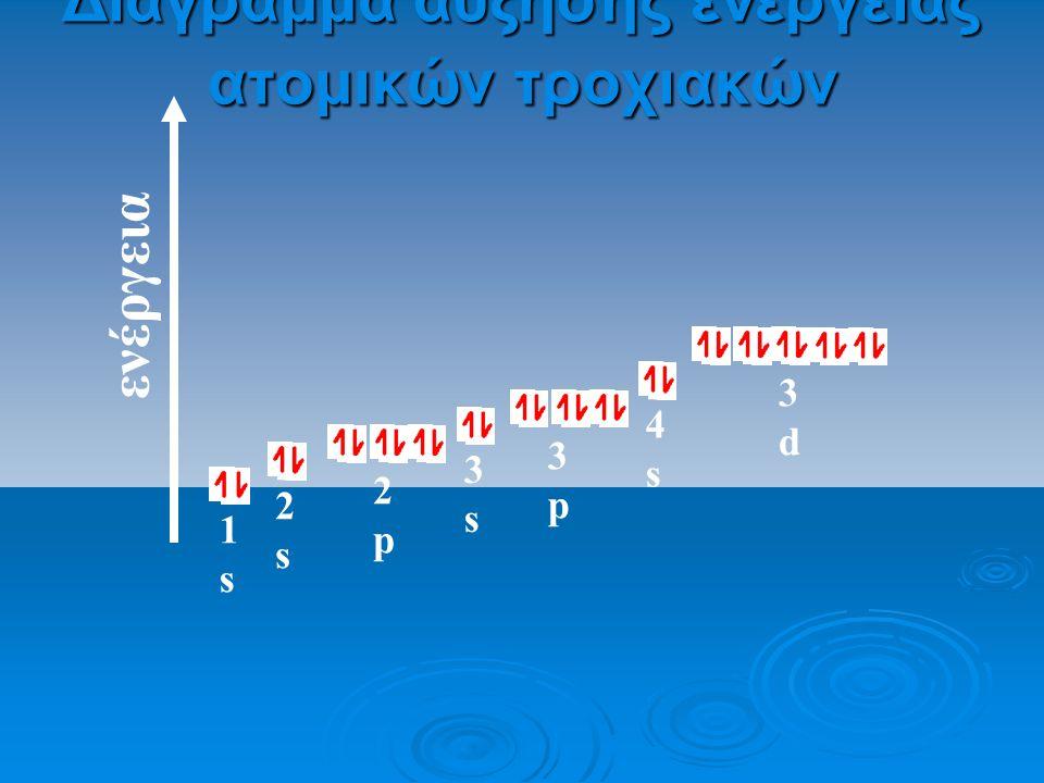 Διάγραμμα αύξησης ενέργειας ατομικών τροχιακών