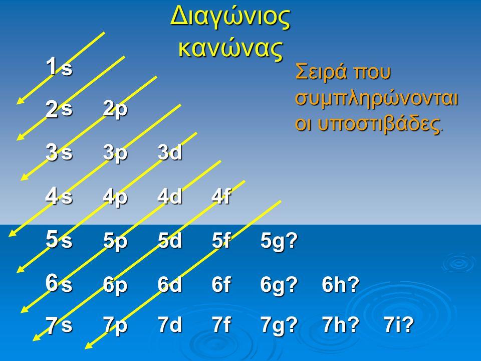 Διαγώνιος κανώνας 1. 2. 3. 4. 5. 6. 7. s. Σειρά που συμπληρώνονται οι υποστιβάδες. s 2p.