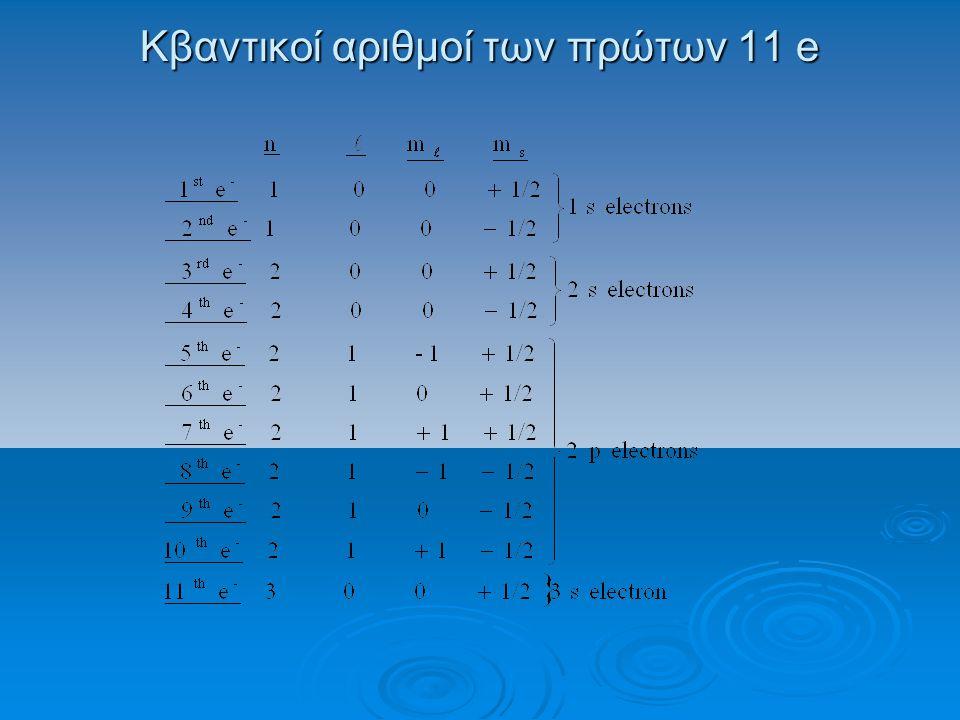 Κβαντικοί αριθμοί των πρώτων 11 e